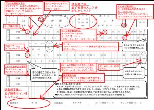 スコアシート(審判用紙)